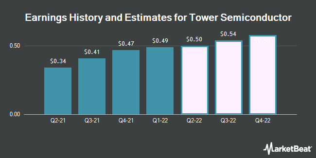 Earnings by Quarter for Tower Semiconductor (NASDAQ:TSEM)