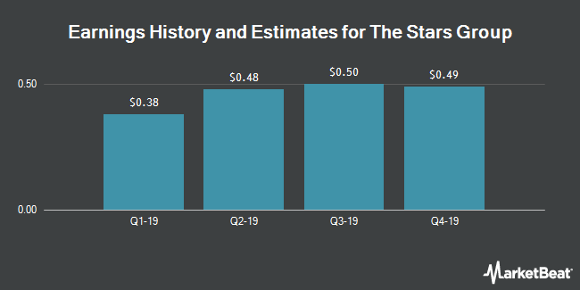 Earnings History and Estimates for Stars Group (NASDAQ:TSG)
