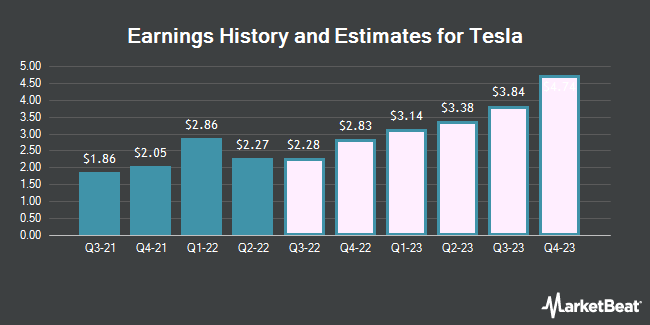 Earnings by Quarter for Tesla Motors (NASDAQ:TSLA)
