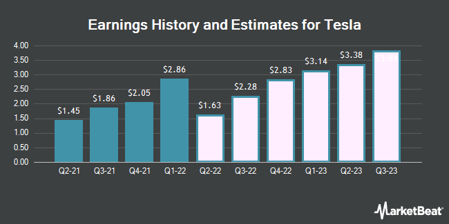 Earnings History and Estimates for Tesla (NASDAQ:TSLA)