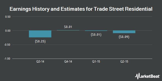 Earnings by Quarter for Trade Street Residential (NASDAQ:TSRE)