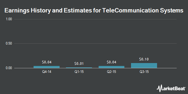 Earnings by Quarter for TeleCommunication Systems (NASDAQ:TSYS)