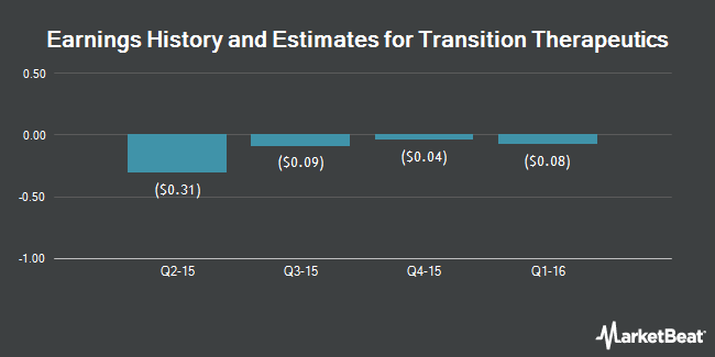 Earnings by Quarter for Transition Therapeutics (NASDAQ:TTHI)
