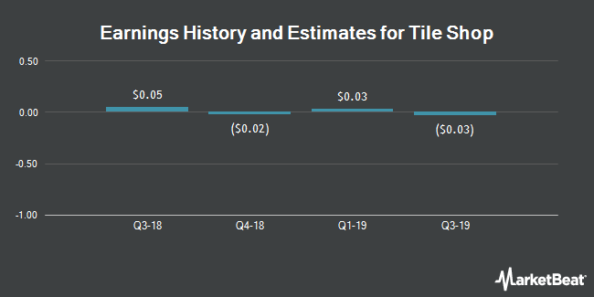 Earnings History and Estimates for Tile Shop (NASDAQ:TTS)