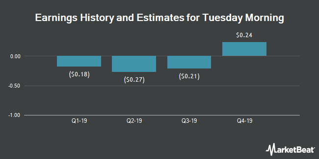 Earnings History and Estimates for Tuesday Morning (NASDAQ:TUES)