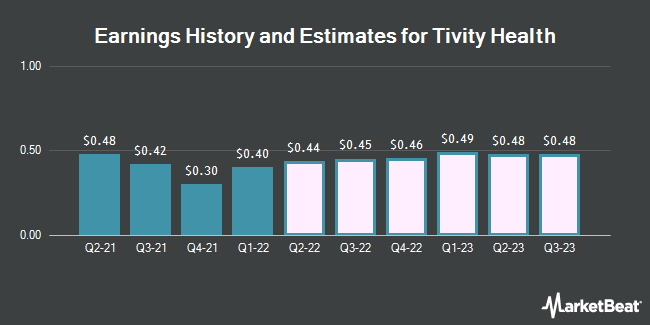 Earnings History and Estimates for Tivity Health (NASDAQ:TVTY)