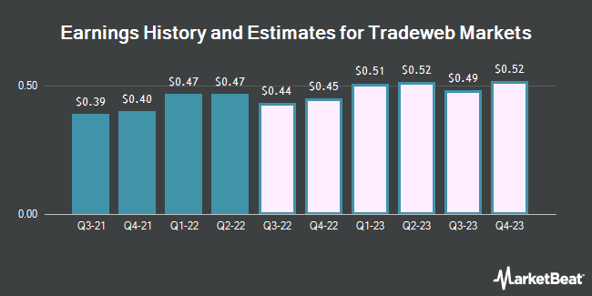 Earnings by Quarter for Towers Watson & Co (NASDAQ:TW)