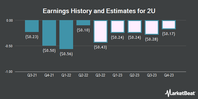 Earnings by Quarter for 2U (NASDAQ:TWOU)