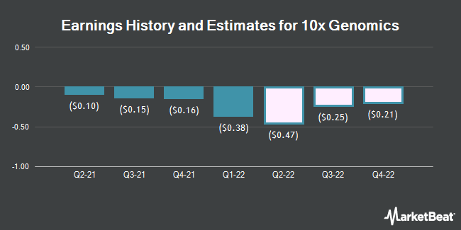 Earnings History and Estimates for 10x Genomics (NASDAQ:TXG)
