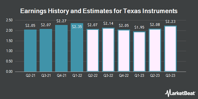 Earnings History and Estimates for Texas Instruments (NASDAQ:TXN)