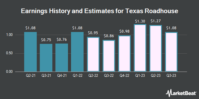 Earnings History and Estimates for Texas Roadhouse (NASDAQ:TXRH)