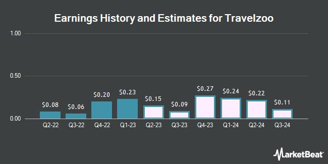 Earnings History and Estimates for Travelzoo (NASDAQ:TZOO)