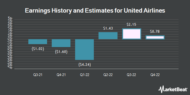 Earnings History and Estimates for United Airlines (NASDAQ:UAL)