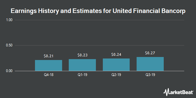 Earnings by Quarter for United Financial Bancorp (NASDAQ:UBNK)