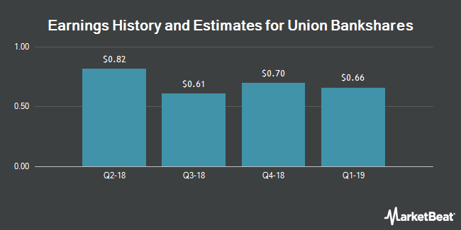 Earnings by Quarter for Union Bankshares Corp (NASDAQ:UBSH)