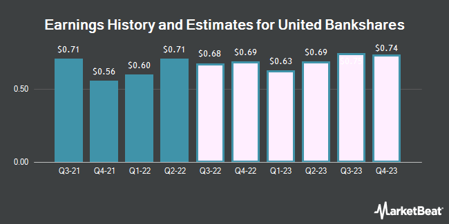 Earnings History and Estimates for United Bankshares (NASDAQ:UBSI)