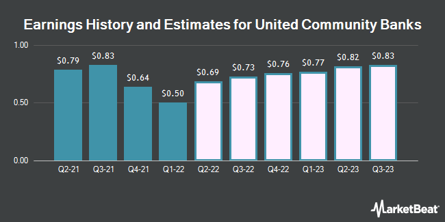 Earnings History and Estimates for United Community Banks (NASDAQ:UCBI)