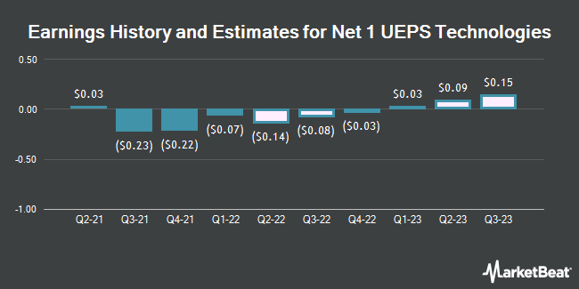 Earnings History and Estimates for Net 1 UEPS Technologies (NASDAQ:UEPS)