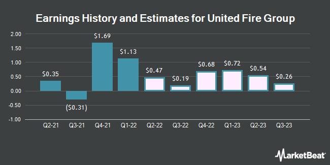 Earnings by Quarter for United Fire Group (NASDAQ:UFCS)