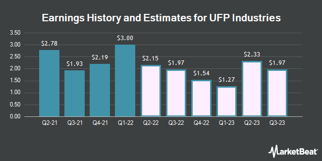 Earnings History and Estimates for Universal Forest Products (NASDAQ:UFPI)