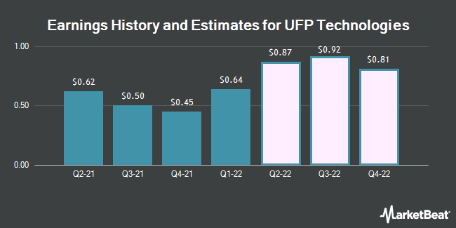Earnings by Quarter for UFP Technologies (NASDAQ:UFPT)