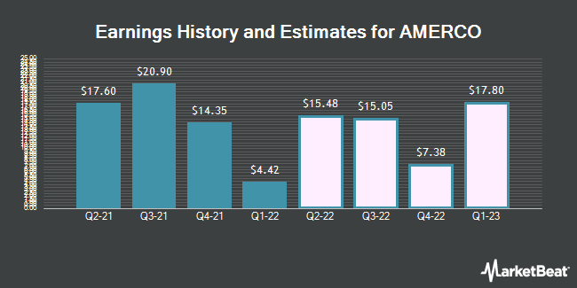 Earnings by Quarter for Amerco (NASDAQ:UHAL)