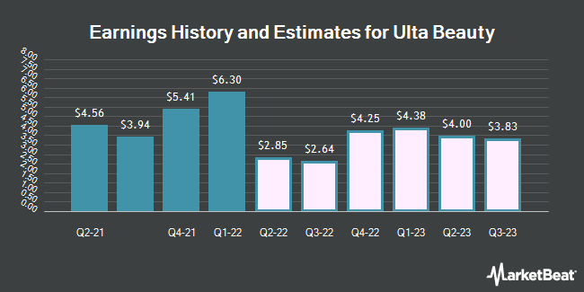 Earnings History and Estimates for Ulta Beauty (NASDAQ:ULTA)
