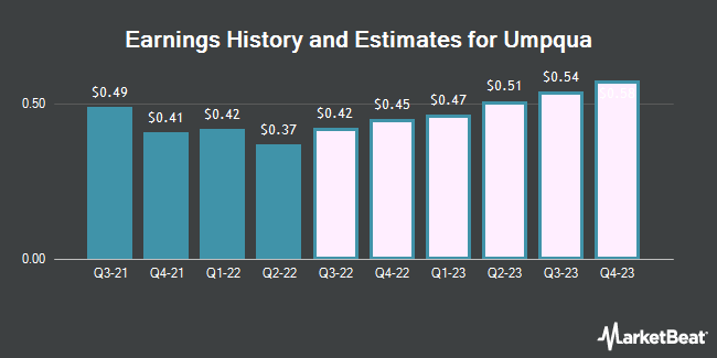 Earnings History and Estimates for Umpqua (NASDAQ:UMPQ)