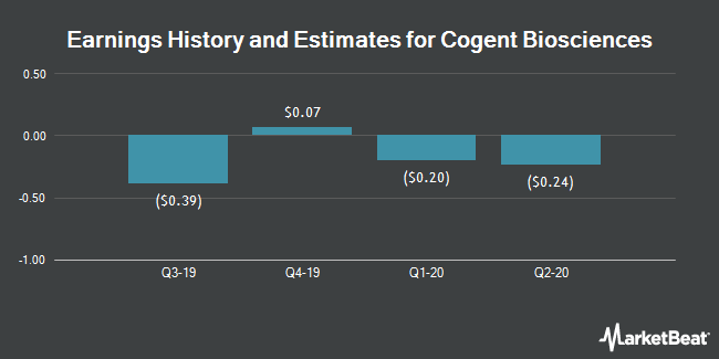 Earnings History and Estimates for Unum Therapeutics (NASDAQ:UMRX)