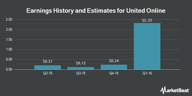 Earnings by Quarter for United Online (NASDAQ:UNTD)