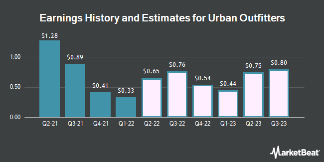 Earnings by Quarter for Urban Outfitters (NASDAQ:URBN)