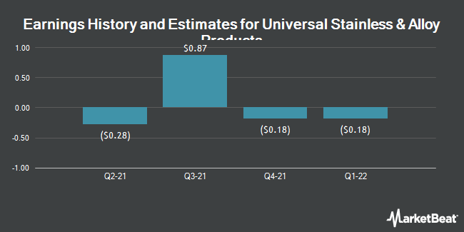 Earnings by Quarter for Universal Stainless & Alloy Products (NASDAQ:USAP)