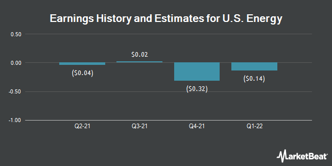 Earnings by Quarter for U.S. Energy Corp. (NASDAQ:USEG)