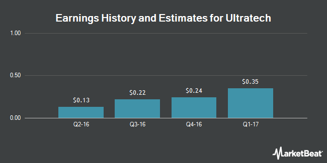 Earnings by Quarter for Ultratech (NASDAQ:UTEK)