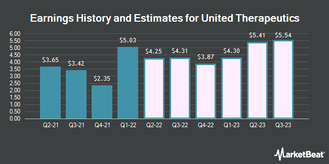 Earnings History and Estimates for United Therapeutics (NASDAQ:UTHR)