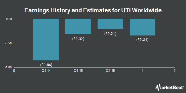 Earnings by Quarter for UTi Worldwide (NASDAQ:UTIW)