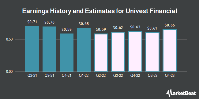 Earnings by Quarter for Univest Corporation of Pennsylvania (NASDAQ:UVSP)