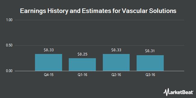 Earnings by Quarter for Vascular Solutions (NASDAQ:VASC)