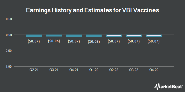 Earnings History and Estimates for VBI Vaccines (NASDAQ:VBIV)