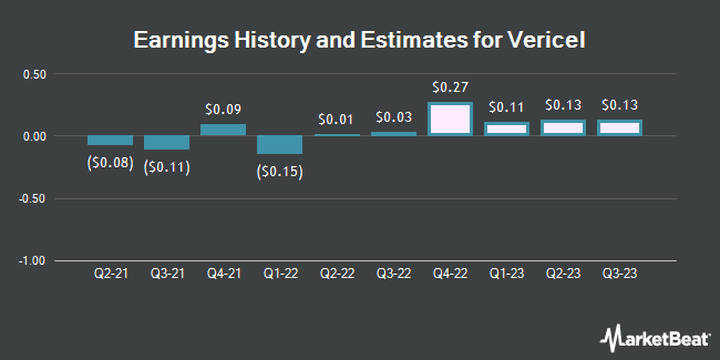 Earnings History and Estimates for Vericel (NASDAQ:VCEL)