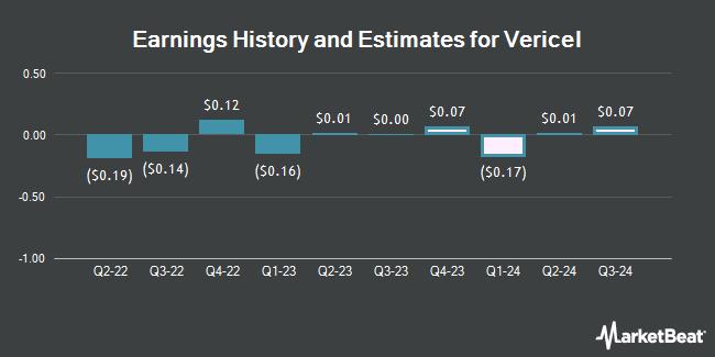 Earnings by Quarter for Vericel Corporation (NASDAQ:VCEL)