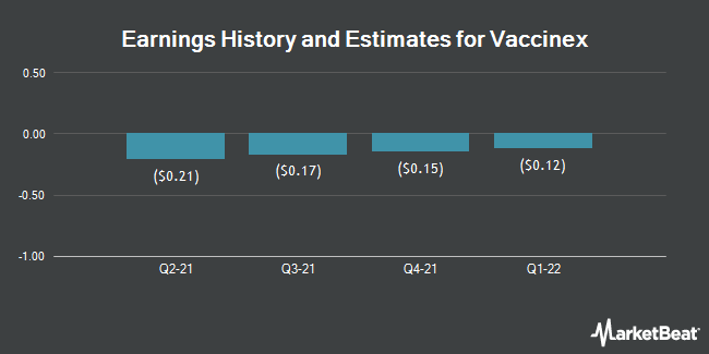 Earnings History and Estimates for Vaccinex (NASDAQ:VCNX)
