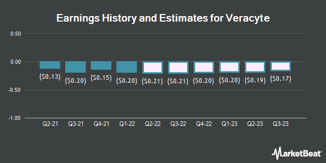 Earnings History and Estimates for Veracyte (NASDAQ:VCYT)