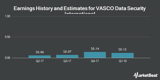 Earnings by Quarter for VASCO Data Security International (NASDAQ:VDSI)