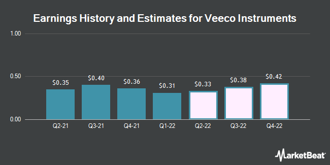 Earnings by Quarter for Veeco Instruments (NASDAQ:VECO)