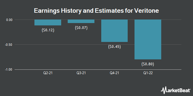 Earnings History and Estimates for Veritone (NASDAQ:VERI)