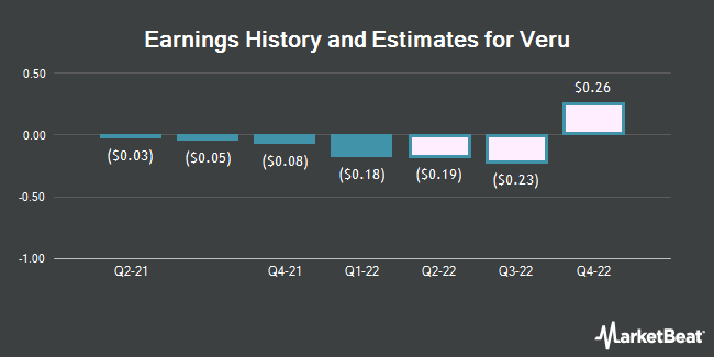 Earnings History and Estimates for Veru (NASDAQ:VERU)