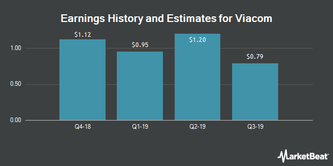 Earnings History and Estimates for Viacom (NASDAQ:VIAB)