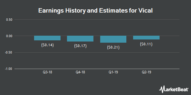 Earnings by Quarter for Vical Incorporated (NASDAQ:VICL)