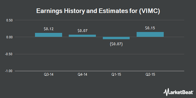 Earnings by Quarter for Vimicro International (NASDAQ:VIMC)
